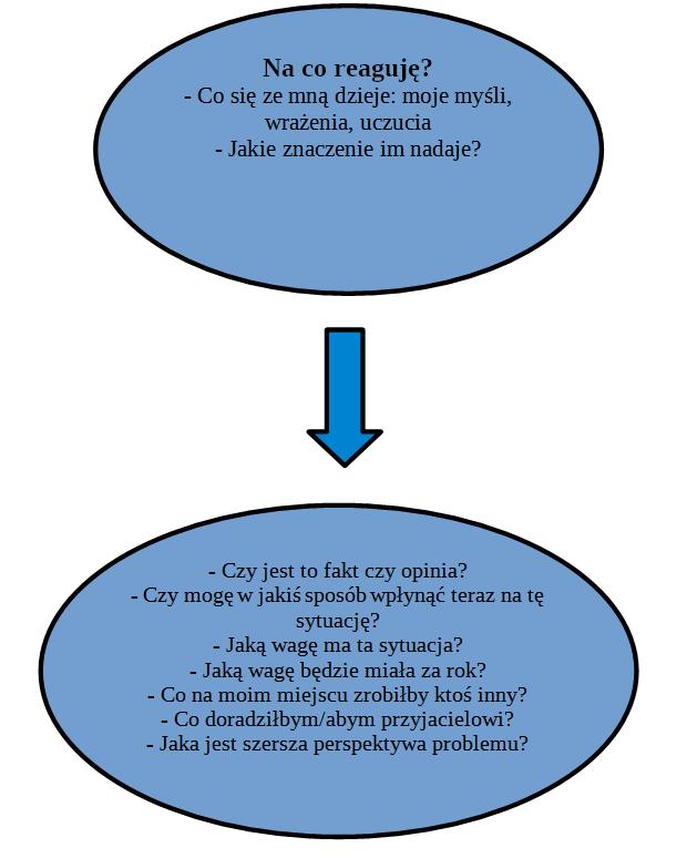 diagram - akceptacja, odpuszczenie, zmiana
